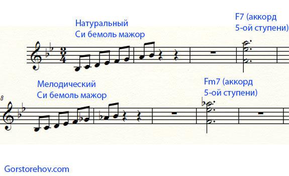 Гармония: играем период с прерванной каденцией