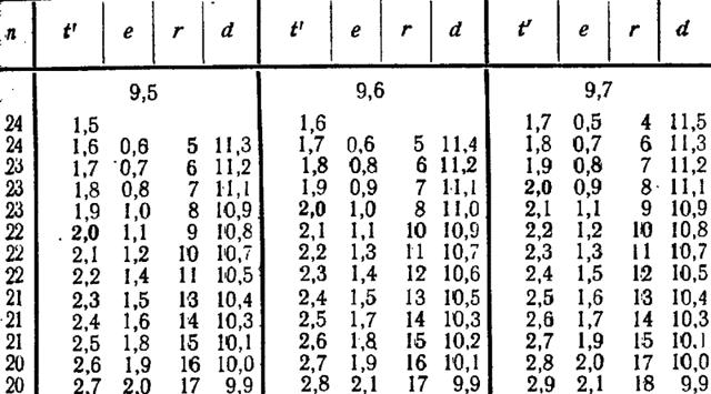 Градусник тональностей: одно интересное наблюдение