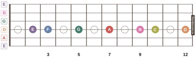 Учим ноты на гитаре