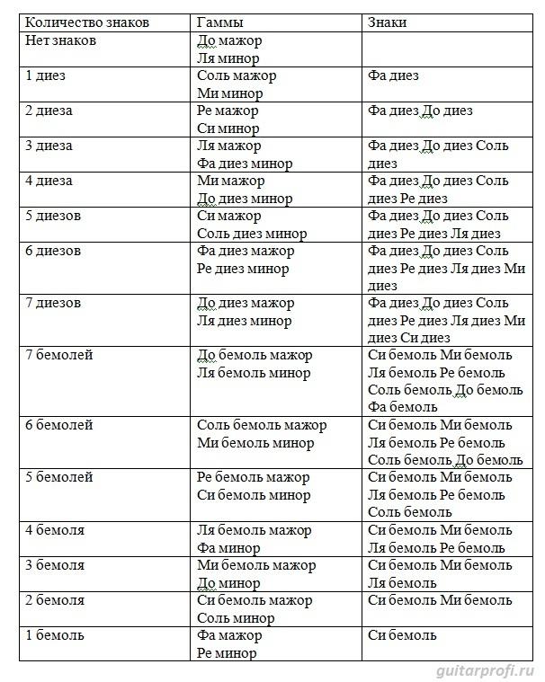 Как запомнить ключевые знаки в тональностях