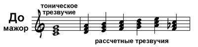 Степени родства тональностей: в музыке всё, как в математике!