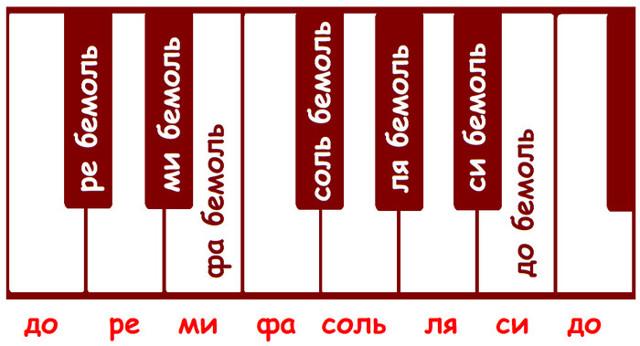 Знаки альтерации (про диез, бемоль, бекар)
